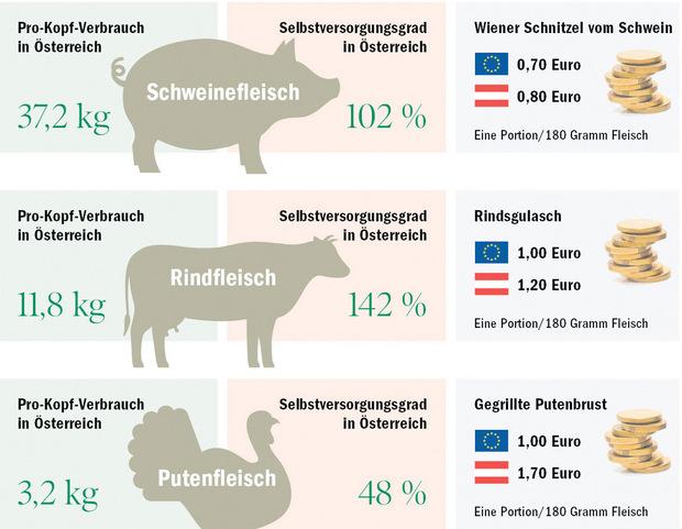 Laut den Berechnungen von Manfred Kröswang sind Grundprodukte aus heimischer Produktion auf die Portion gerechnet kaum teurer.