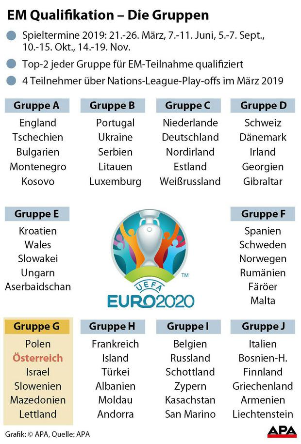 So funktioniert die EURO 2020: Hammergruppen und Play off