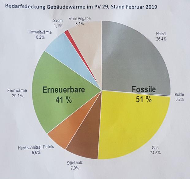 Die fossile Energie überwiegt als Wärmequelle.