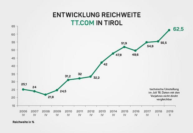 Rasante Reichweitensteigerung von tt.com seit der ersten ÖWA-Erhebung im Jahr 2006. Außer tt.com und vol.at hat es bisher noch keine österreichische Nachrichtenplattform in einem Bundesland geschafft, die 60-Prozent-Reichweitenmarke zu überspringen.